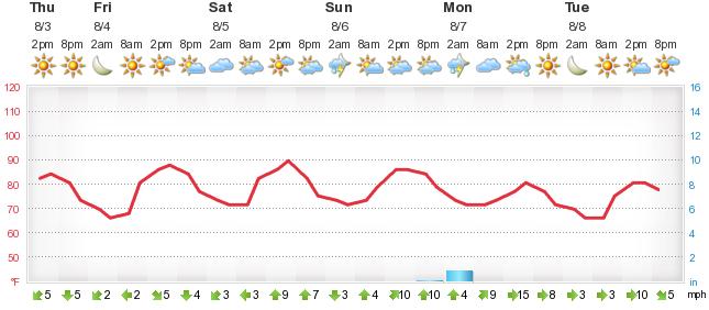 Weather Forecast West Terre Haute Mforecalu