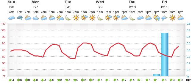 Weather Forecast Paynesville - M foreca lu