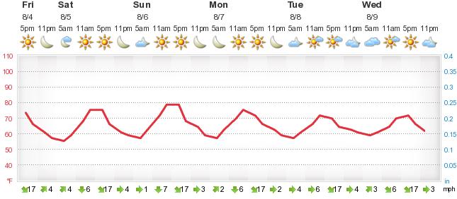 Weather Forecast East Palo Alto Mforecalu