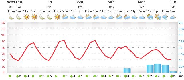 De Ed 5 Day Forecast